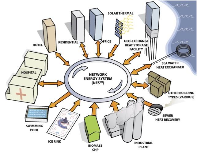 Network Energy System Diagram